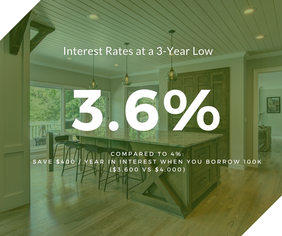 2016 interest rates