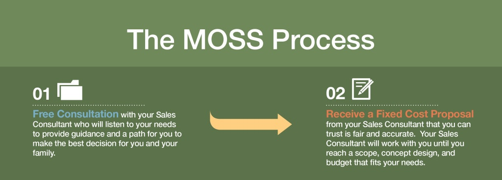 The MOSS Process